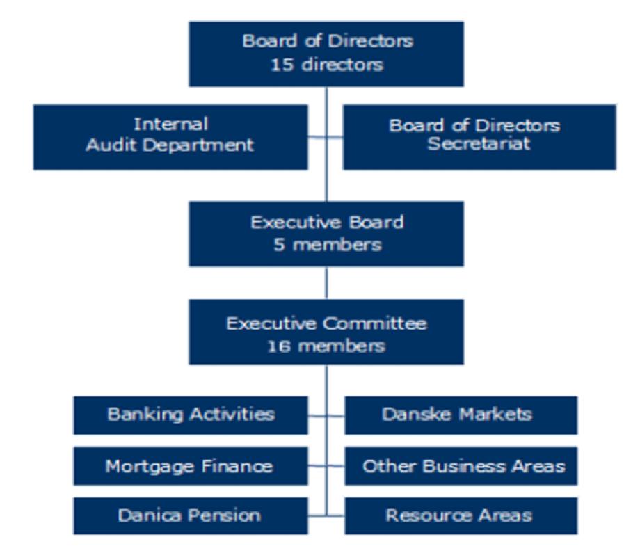 Danske Bank's Corporate Hierarchy in 2007