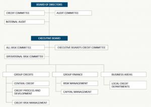 Risk Organization of the Danske Bank Group